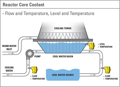 Nuclear reactor 13 water problems nucleotidings reactor core coolantg ccuart Image collections